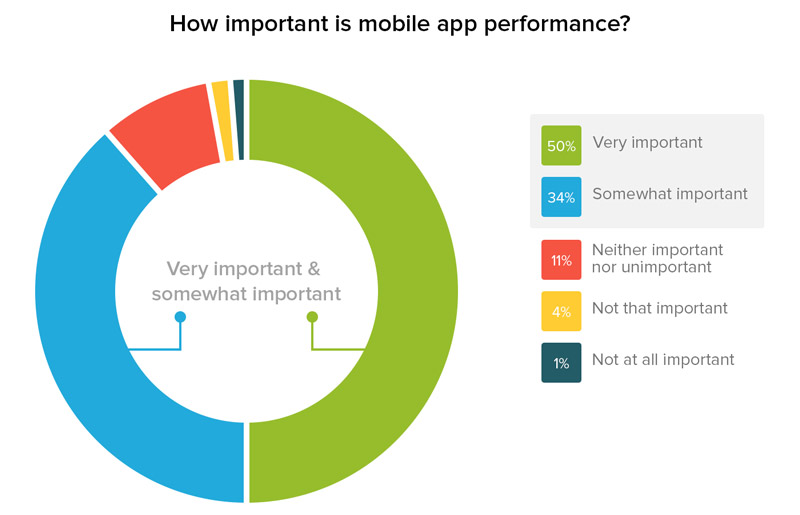 Importance of Mobile App performance
