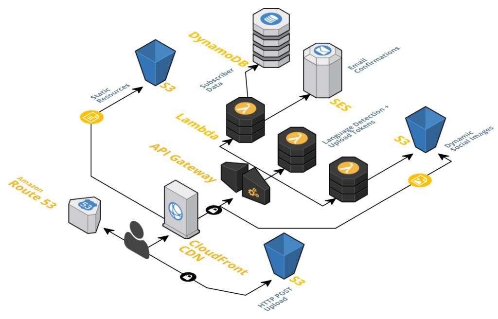 Server-less application on AWS